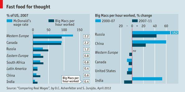 Free exchange: Burgernomics to go | The Economist