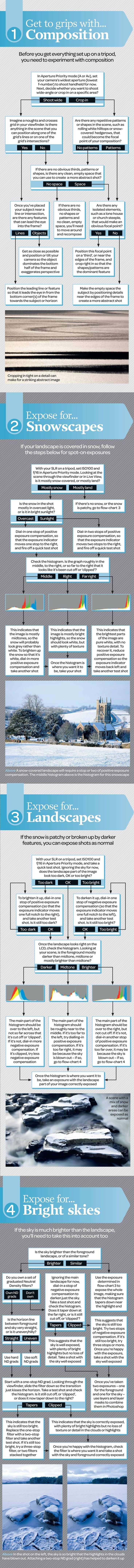 Winter landscape photography cheat sheet: how to compose and expose any scene