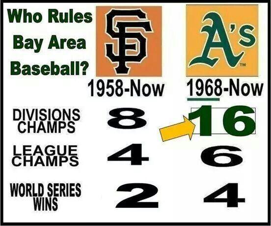 Oakland A's