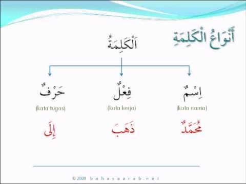 Bahasa Arab - Golongan Kata / Jenis-jenis Kalimah