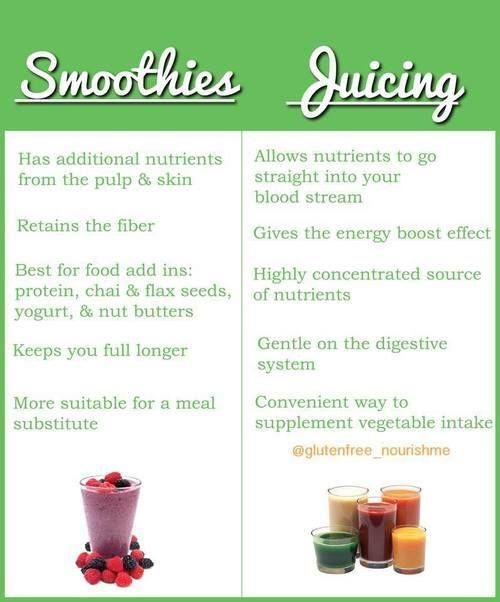 Image result for what's the difference with a smoothie and juice