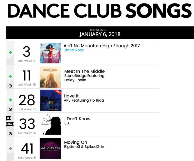MEET IN THE MIDDLE making nice moves up to #11 on Billboard Dance along with 4 remixes - thank you DJs for your support! http://smarturl.it/MITMstores #stonebridge #haleyjoelle #MITM #stoneyboymusic #studio #remix #house