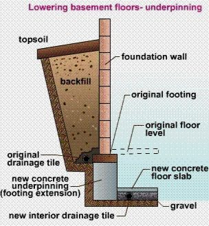 18 best underpinning images on pinterest basement basements and underpinning wall expand your living space dig out a basement in an existing house solutioingenieria Images