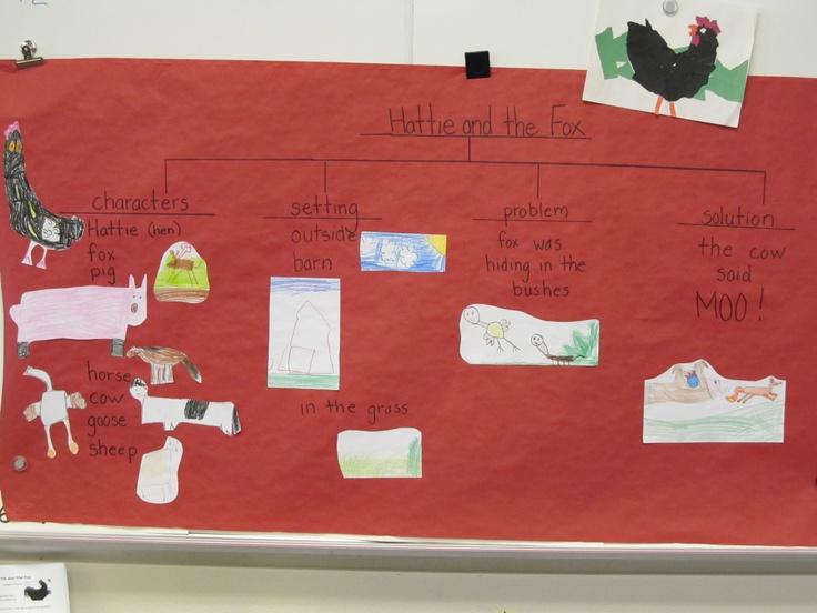 Story elements map on Mem Fox's, Hattie and the Fox using children's illustrations.