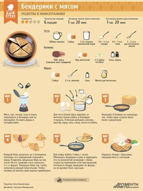 Бендерики с мясом   Рецепты в инфографике   Кухня   АиФ Украина