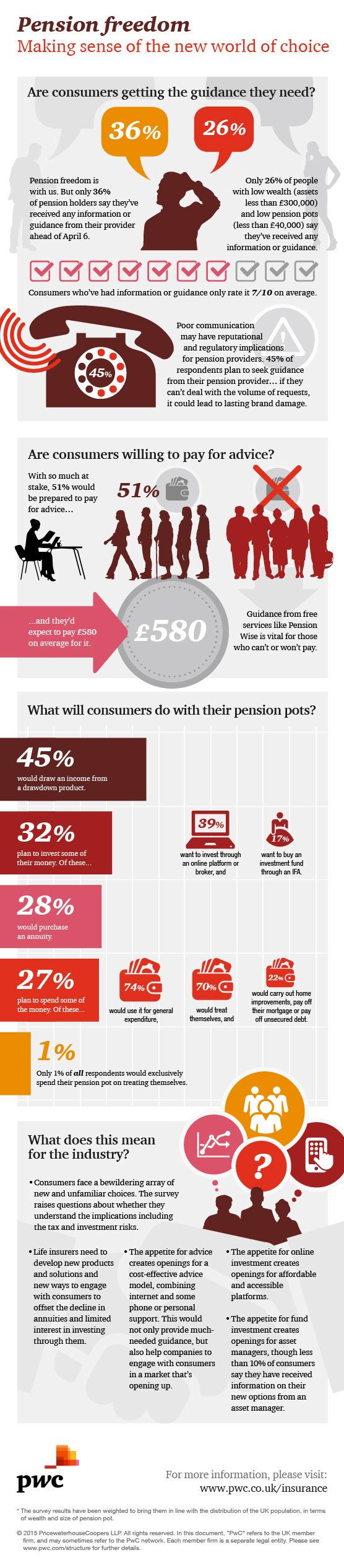 PwC pensions survey infographic. What will consumers do with their new freedoms and what does this mean for insurers and asset managers.
