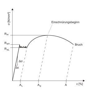 Spannungs-Dehnungs-Diagramm – Wikipedia