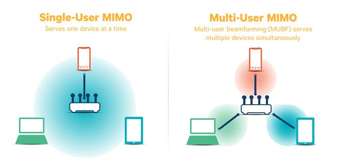 Wi-Fi Router with MU-MIMO