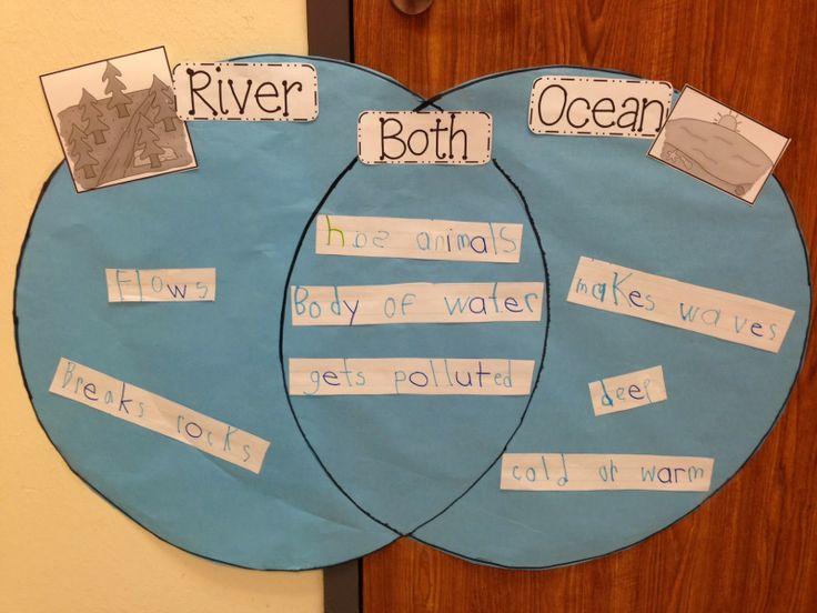 Chalk Talk: A Kindergarten Blog. Scroll down for landforms.