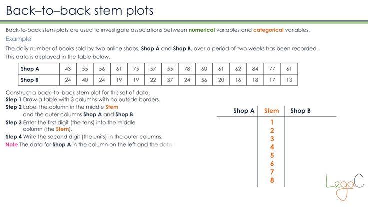 Back-to-back stem plot