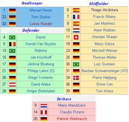 FC Bayern Munich 2013–2014 Squad List