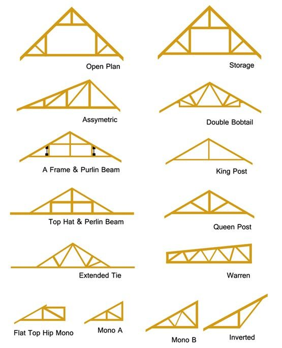 Types of roof trusses building technical pinterest Floor joist trusses