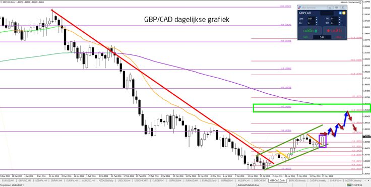 Impact Britse referendum op koers GBP/CAD - Your capital is at risk