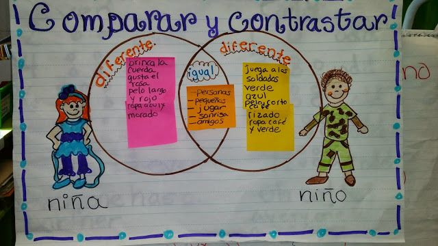 Texas Teacher Style: Comparar y contrastar anchor chart