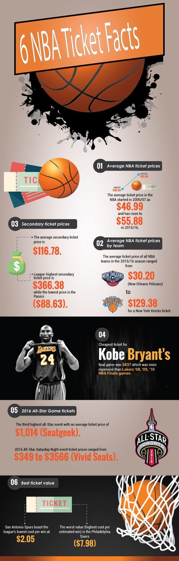 NBA Ticket Facts (2015/16 season) #Infographic #NBA