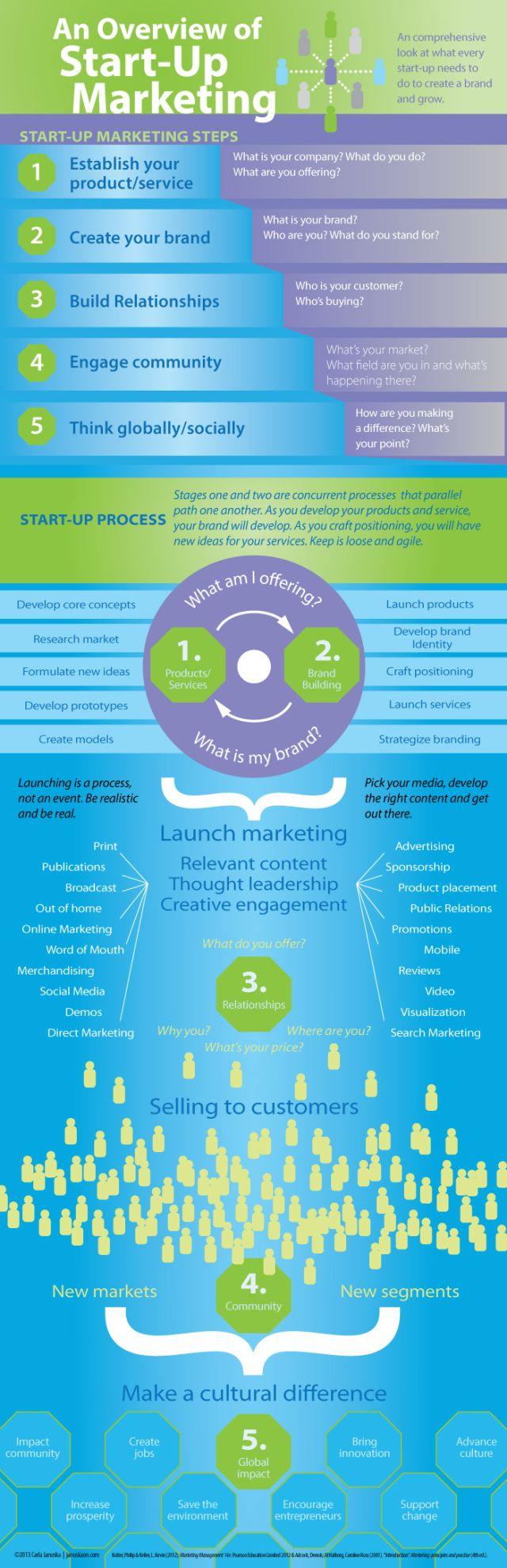An overview of Startup marketing #infographic #marketing #entrepreneurship