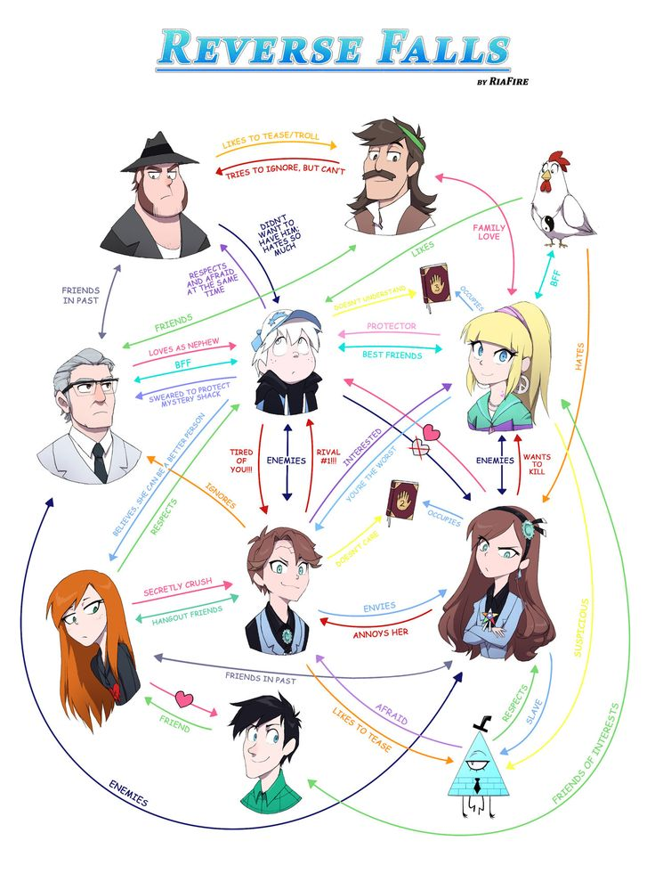 Reverse Falls: Character Relationships by RiaFire, love the designs<< I really need to watch more of this show I've only watched, like,  the first season lol