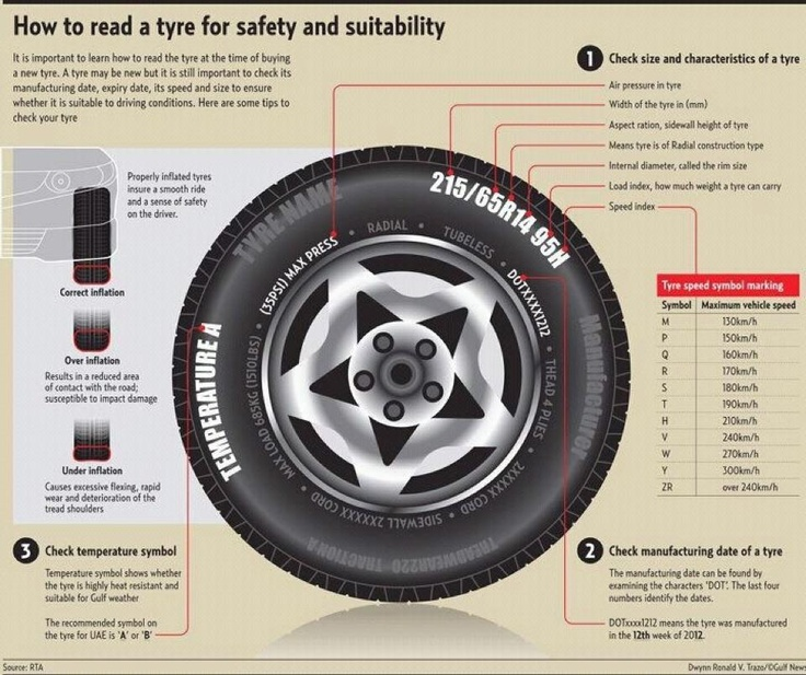 38 Best Tyre Safety Education And Interesting Reads Images On