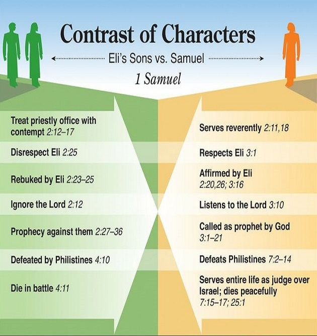 a comparison of samuel and moses Biblical characters comparison and contrast who in the bible would be great to compare and contrast if you have any other topics please help me out thanks  moses and jesus the spiritual figureheads of the old and new testaments, and heads of their own religions moses, for instance, was an angry man, who had been known to commit.
