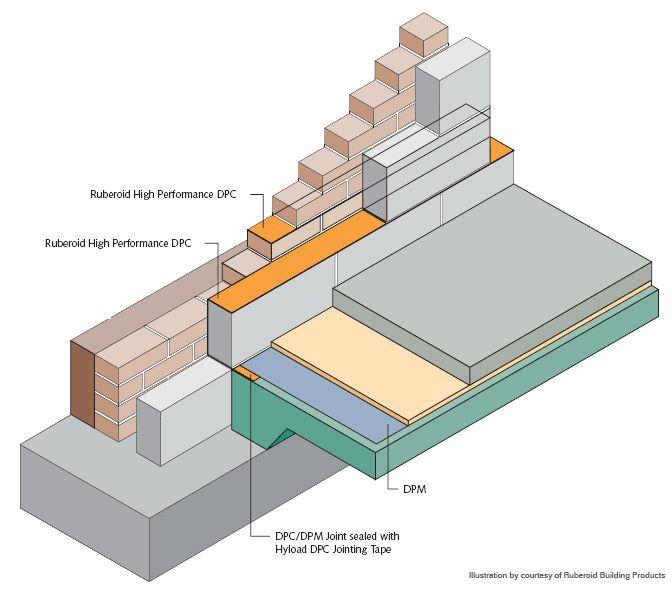 Damp Proof Membrane Def : Best a architectural details images on pinterest
