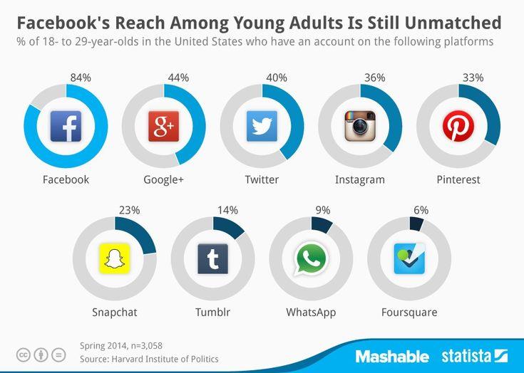 米国の20代が利用するSNSランキング - Facebookが今だ圧倒的1位、Snapchatが奮闘中