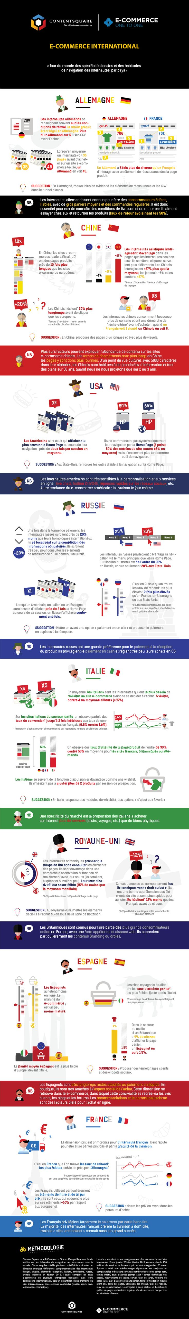 Habitudes d'achat en ligne dans huit grands marchés e-commerce #ecommerce #digital #international