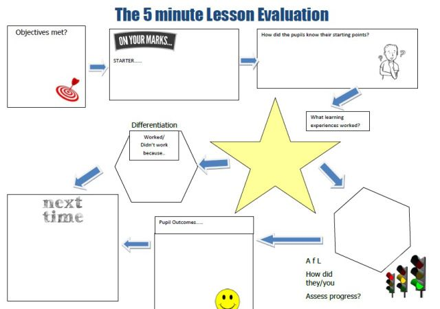 5 Minute lesson evaluation / reflection