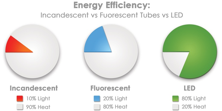 #LED Energy Efficiency.: