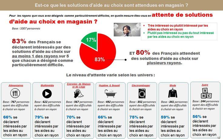 Etude retail  les Français attendent d'avoir sous la main de l'aide, et pas que dans la poche, moins accessible.par Viavoice/LSA via connected-store.com