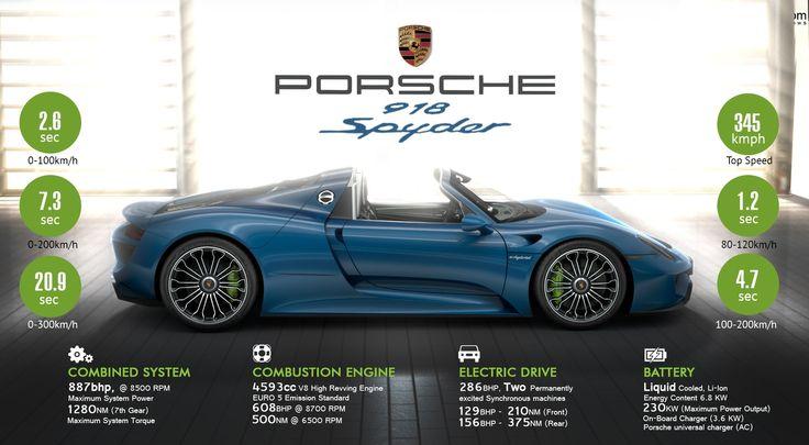 Porsche 918 Spyder – Pure. Energy.  #WoW #WorkshoponWheelz #CarServiceInChandigarh #CarMaintenanceInChandigarh  http://workshoponwheelz.blogspot.in/    Workshop on wheelz