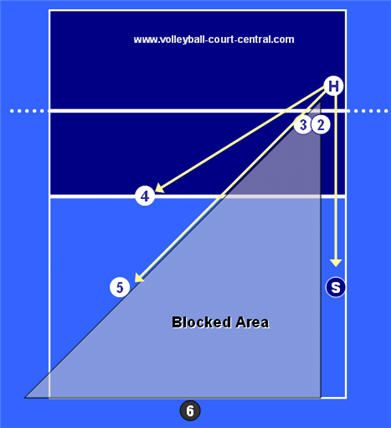 volleyball base defense position for a left side attack