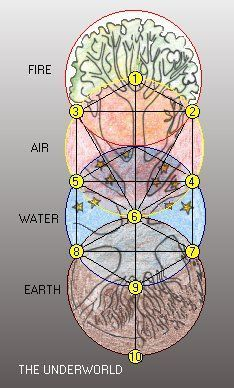 What is the order of AIR and WATER in the Tree of Life? Why do some diagrams do not match the sequence?