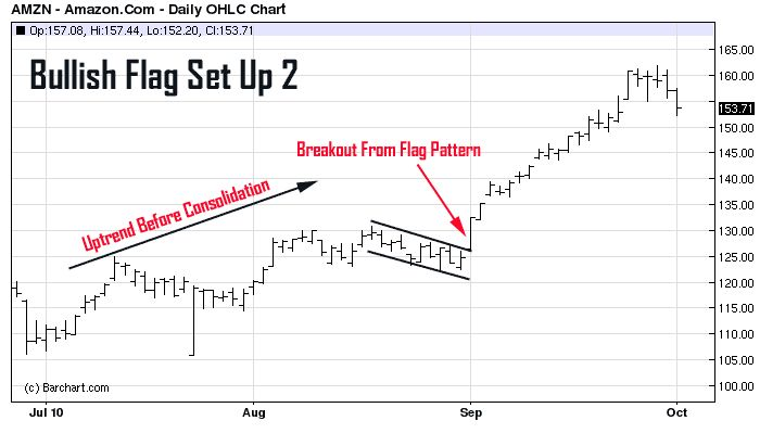Chart Pattern Recognition Software