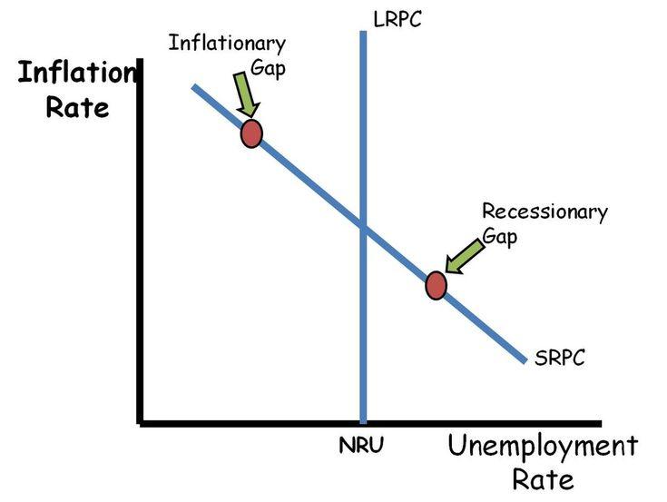 Advanced Placement Macroeconomics Review: Phillips Curve Graph LRPC SRPC
