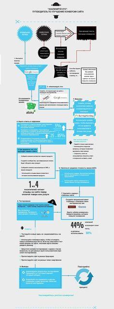 Как улучшить конверсию своего сайта (инфографика)