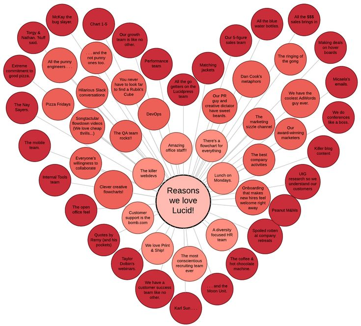 It doesn't have to be Valentine's day to show some love. Why not say it with a flowchart? | Lucid Software valentine
