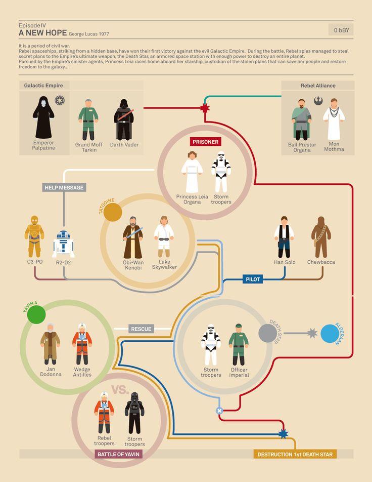スターウォーズ全シリーズの登場人物の相関図を示した秀逸なインフォグラフィックス - K'conf
