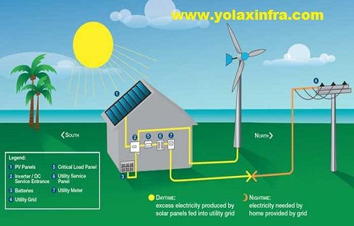 Yolax Infra group of solar power consulting firm provides the proactive solutions that allow your business to efficiently manage and lower your commercial gas and business electricity consumption.