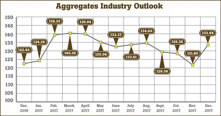 December Aggregates Industry Outlook surges with extended - dragline operator sample resume