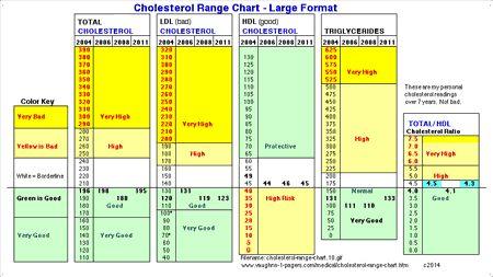 Cholesterol Range Chart - Large Format