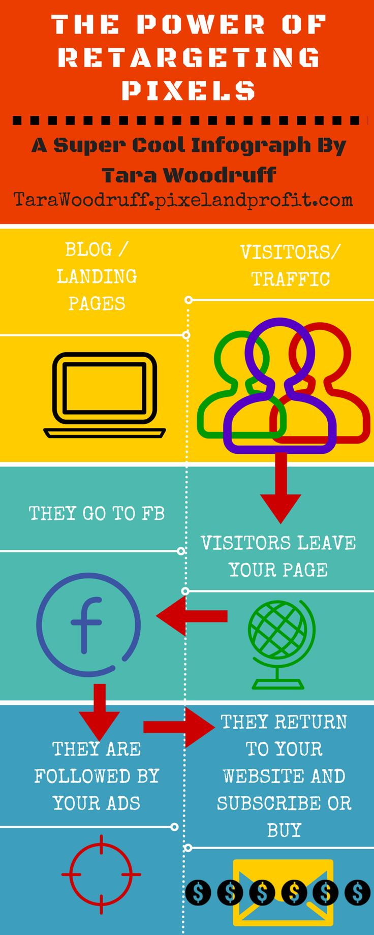 The Power of Retargeting Pixels [A Super Cool Info Graph]