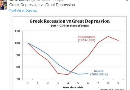 Greek Recession vs Great Depression