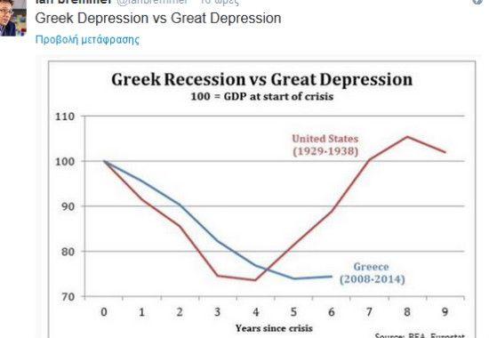 Greek Recession vs Great Depression