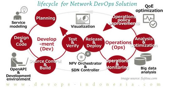 lifecycle envisioned for Network DevOps Solution