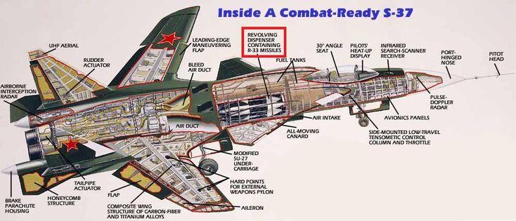 sukhoi su-47 berkut vs f- 22 raptor - Buscar con Google