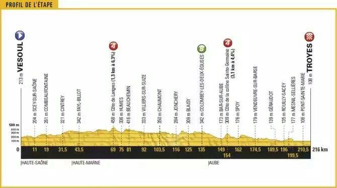 Tour De France 2017 Stage 6 Preview Visoul Troyes 216km Tour De France Troyes France