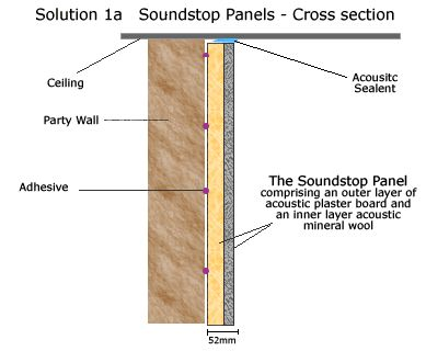 Soundstop Panel.gif (389×320) · Acoustic WallCross SectionInsulation