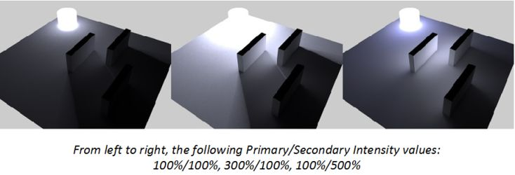Primary and Secondary Method (CineRender Global Illumination)  |  Help Center | ArchiCAD, BIMx, BIM Server knowledge base from GRAPHISOFT