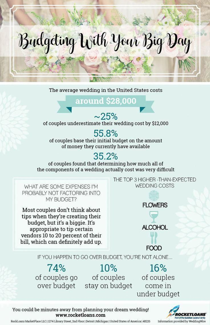 average wedding budgets to look out for when planning your big day