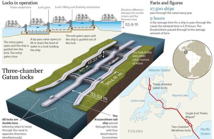 Repositioning Cruises Panama Canal cruise ships transition infographics
